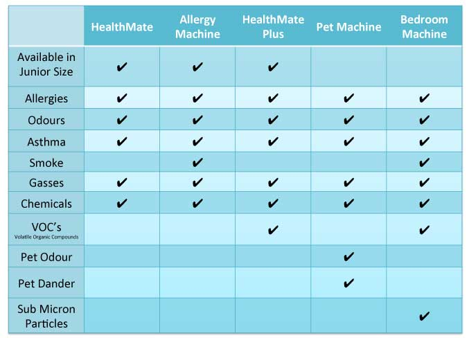 Austin Air Purifier Comparison Chart