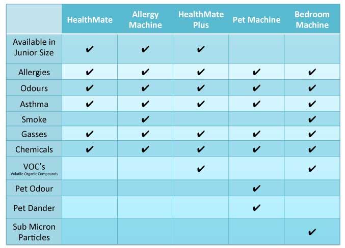 Austin Air Purifier Comparison Chart